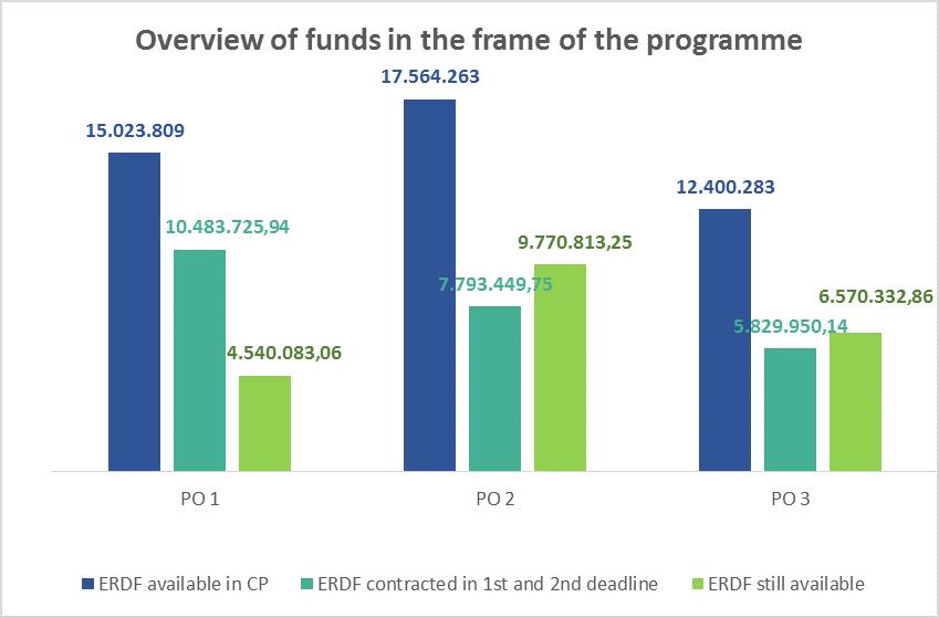 funds EN2